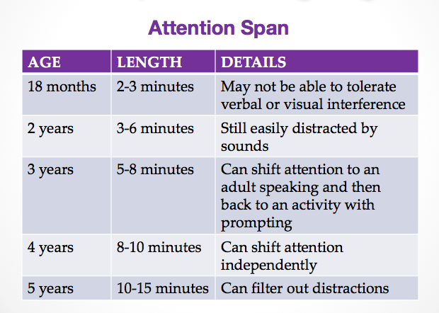 Speech_Delay_Attention_Span