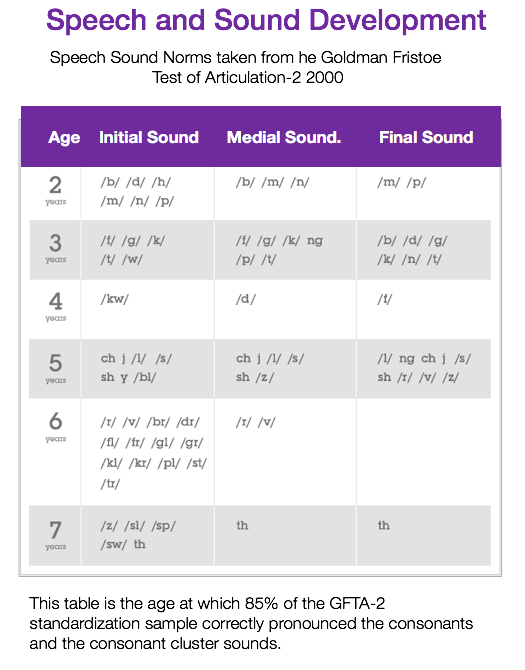 Speech Delay Articulation Age Chart